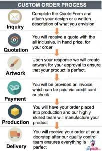 Custom Order Process